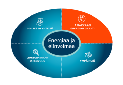Asiakkaan energiansaanti
