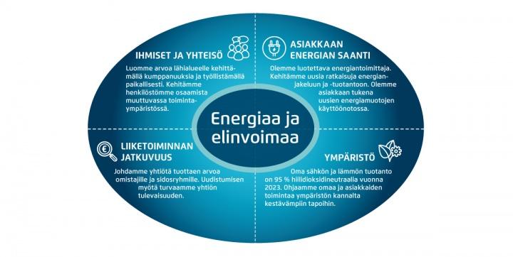Energiaa ja elinvoimaa